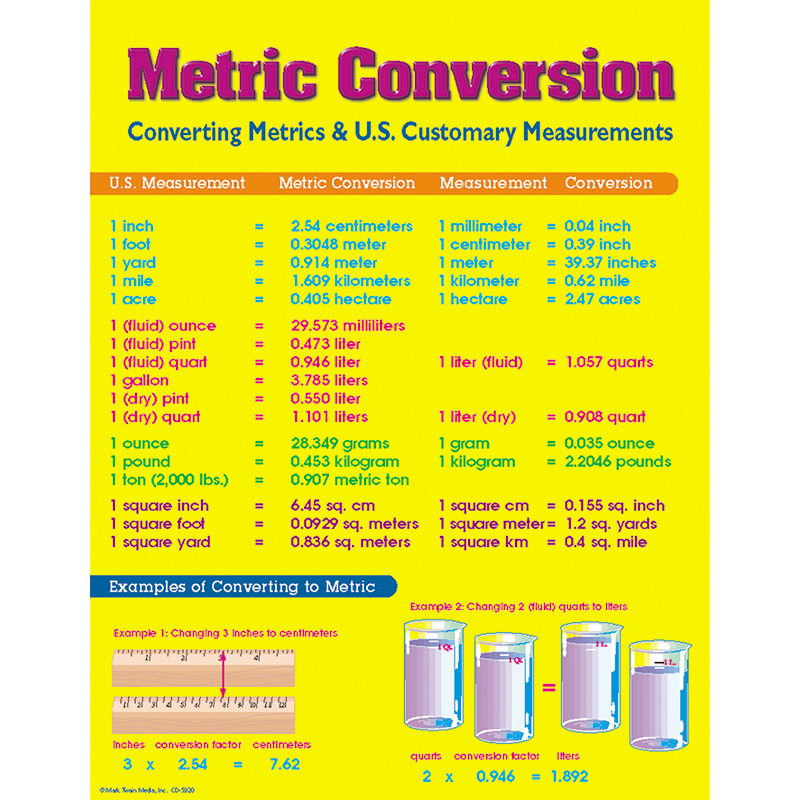 Chart Metric Conversion Chart Office Ink Plus