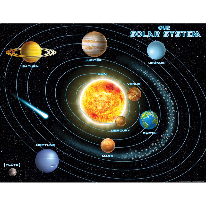 SOLAR SYSTEM CHART | Science - TCR7633
